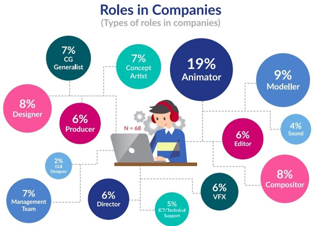 South East Asia Animation Industry role types-3d animation production studio asia-animation production studio asia-3d animation production studio asia-3d animation studio asia-animation studio asia-3d animation production asia-animation production asia-3d studio asia-3d animation series asia